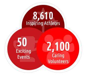 7,500 Athletes, 50 Events, 2,100 Volunteers