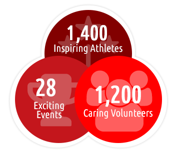 1,400 athletes, 28 events, 1,200 volunteers